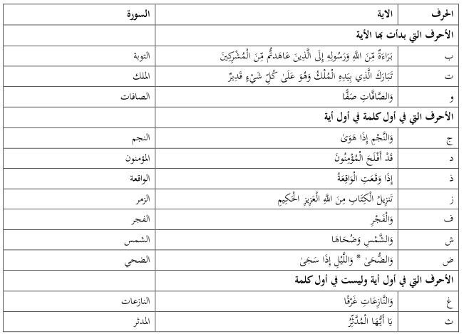 الفهرس الكامل لترتيب سور القرآن الكريم وترتيب التنزيل وعدد اليات والكلمات  والحروف و ...